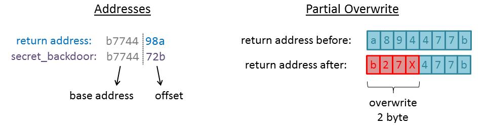 RPISEC/MBE: writeup lab06 (ASLR) – devel0pment de